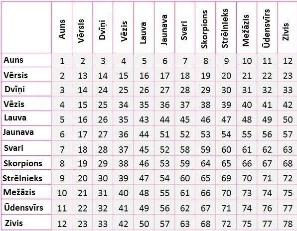 Zodiaka zīmju saderības tabula  – ar kuru zīmi tev ir vislabākā saderība?