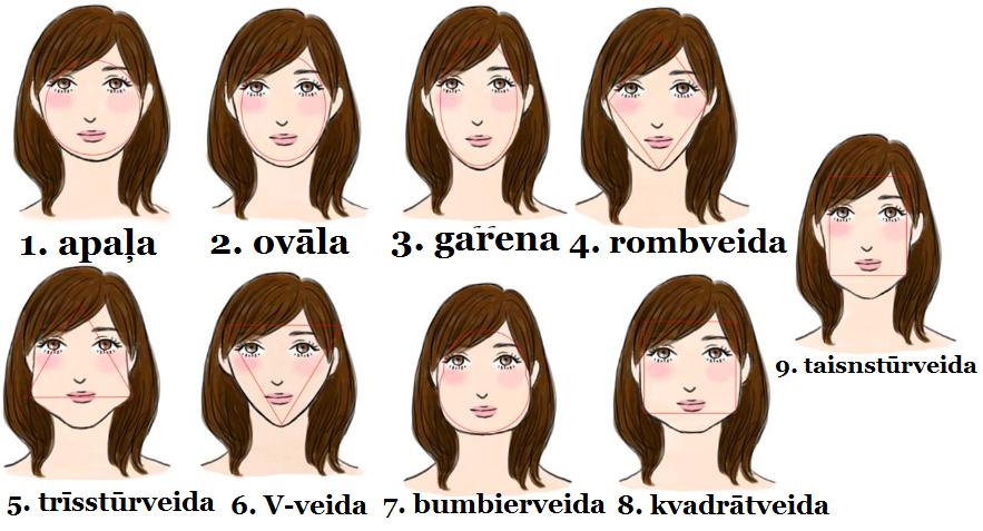 Lūk, ko tava sejas forma atklāj par tavu raksturu